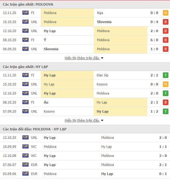 Thành tích đối đầu Moldova vs Hy Lạp