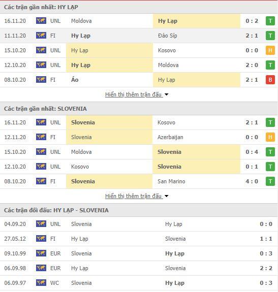 Thành tích đối đầu Hy Lạp vs Slovenia