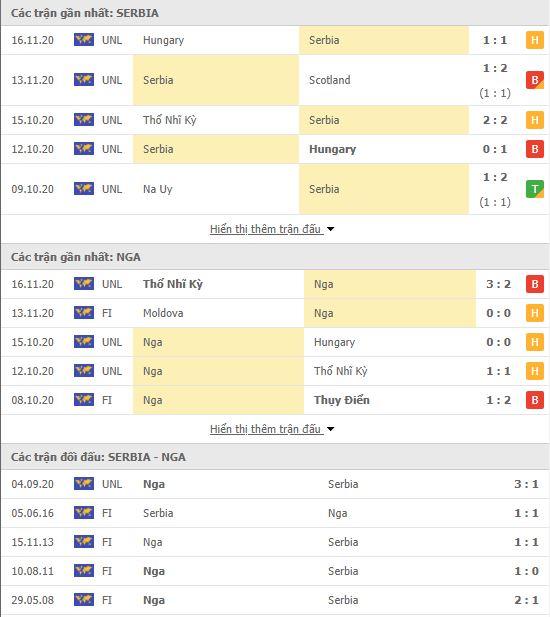 Thành tích đối đầu Serbia vs Nga