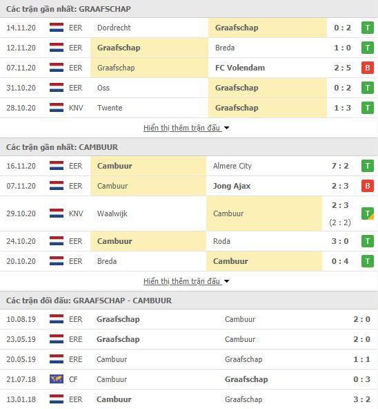 Thành tích đối đầu De Graafschap vs SC Cambuur
