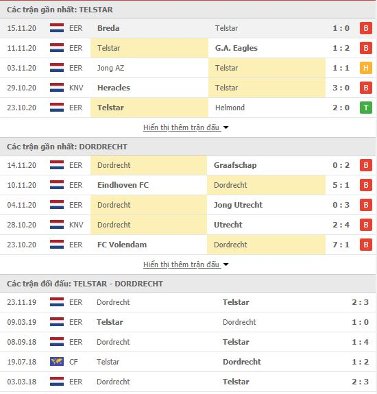 Thành tích đối đầu Telstar vs Dordrecht