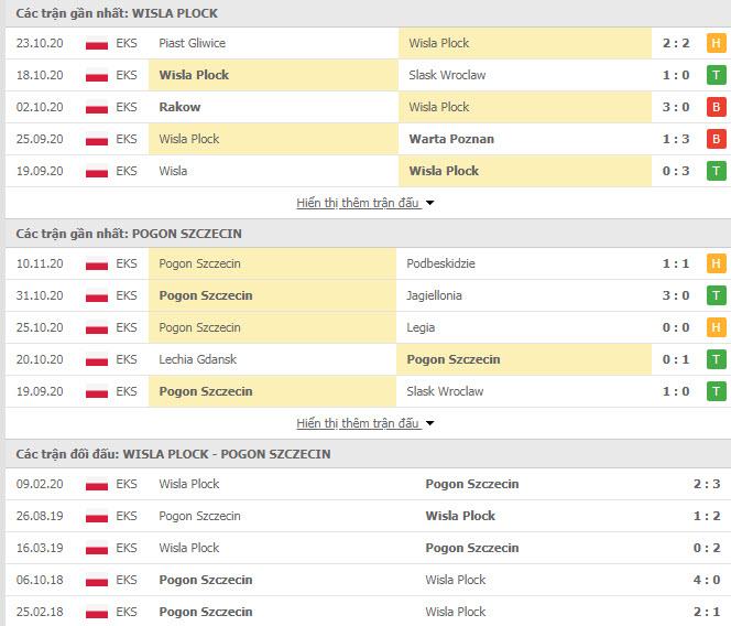 Thành tích đối đầu Wisla Plock vs Pogon Szczecin