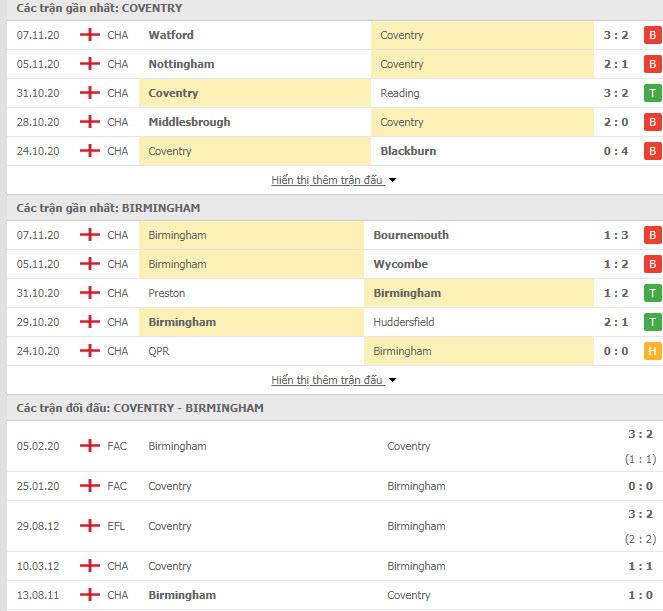 Thành tích đối đầu Coventry vs Birmingham