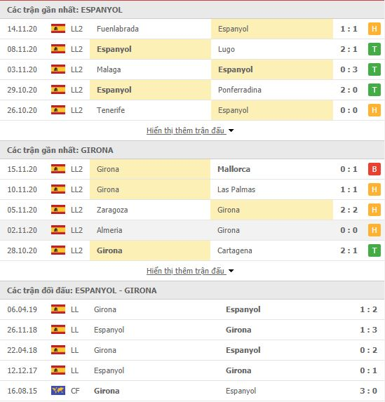 Thành tích đối đầu Espanyol vs Girona