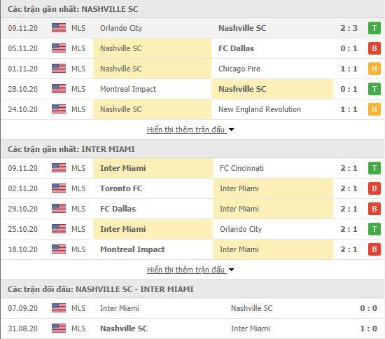Thành tích đối đầu Nashville vs Inter Miami