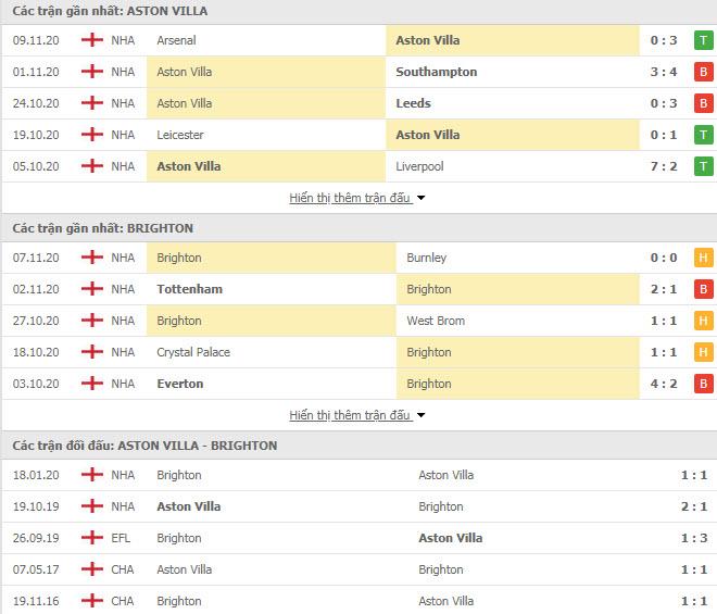 Thành tích đối đầu Aston Villa vs Brighton