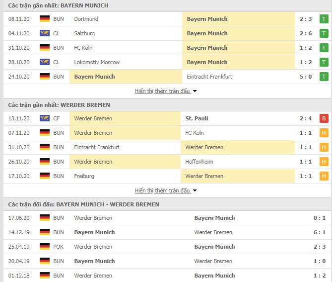 Thành tích đối đầu Bayern Munich vs Werder Bremen