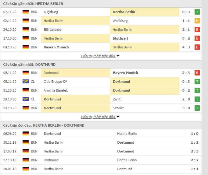 Thành tích đối đầu Hertha Berlin vs Dortmund