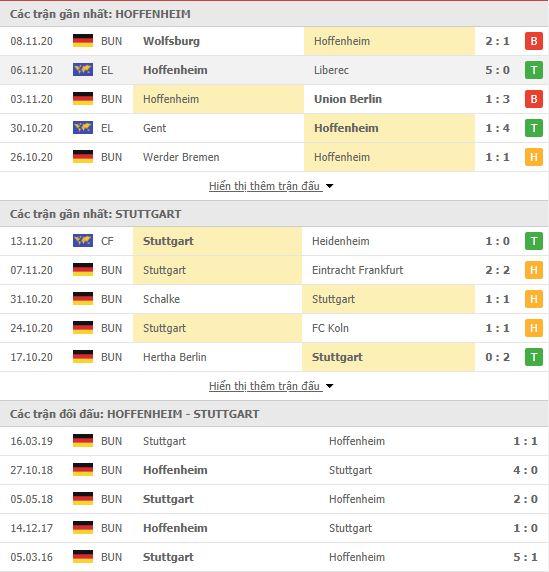 Thành tích đối đầu Hoffenheim vs Stuttgart