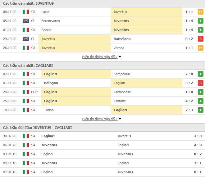 Thành tích đối đầu Juventus vs Cagliari