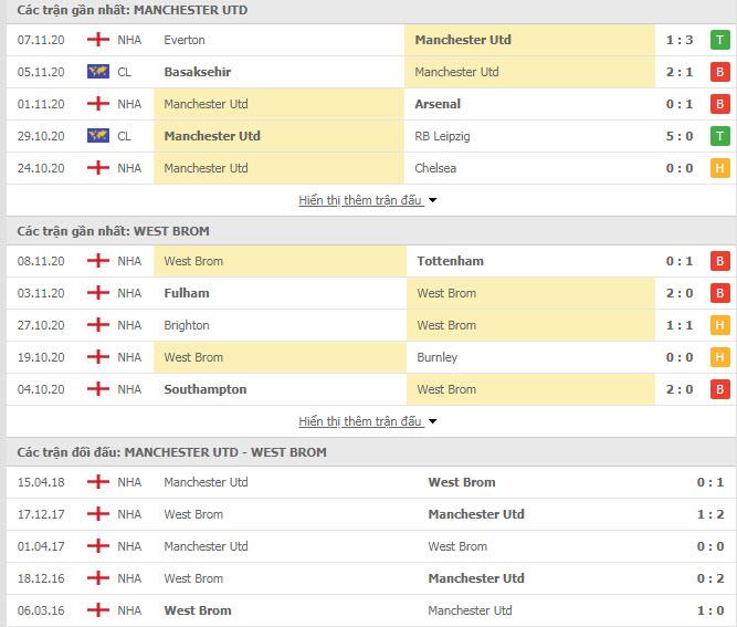 Thành tích đối đầu MU vs West Brom