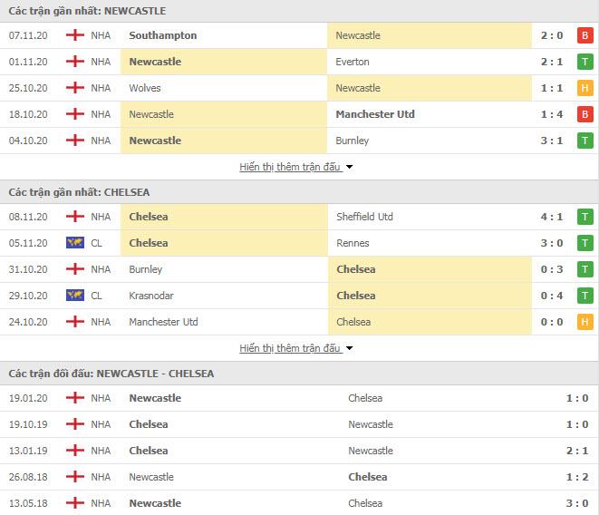 Thành tích đối đầu Newcastle vs Chelsea