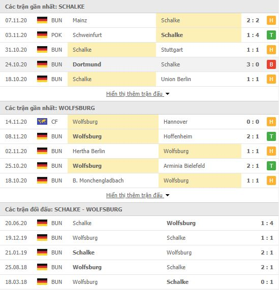 Thành tích đối đầu Schalke vs Wolfsburg