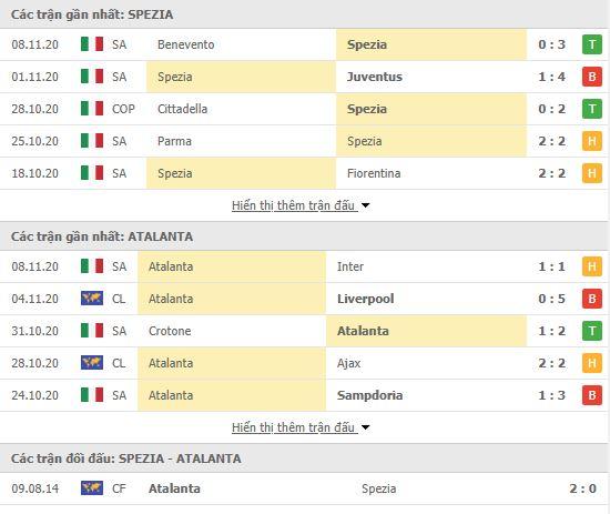 Thành tích đối đầu Spezia vs Atalanta