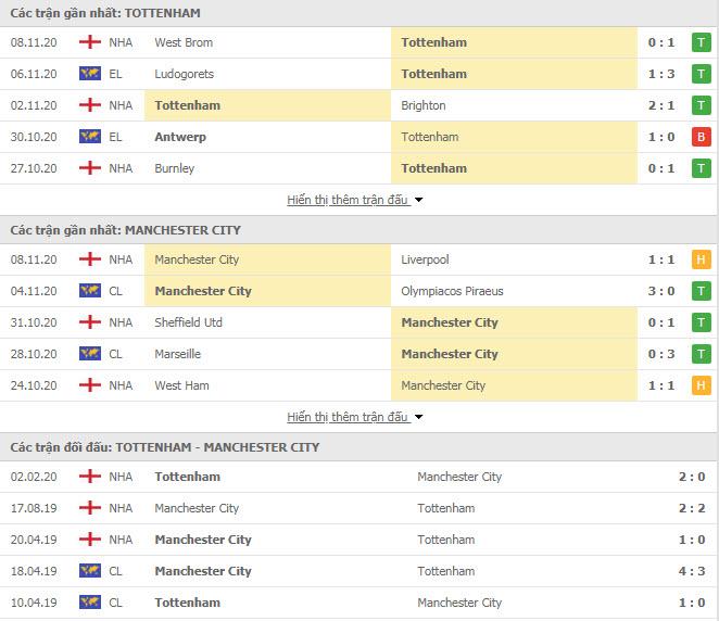 Thành tích đối đầu Tottenham vs Man City