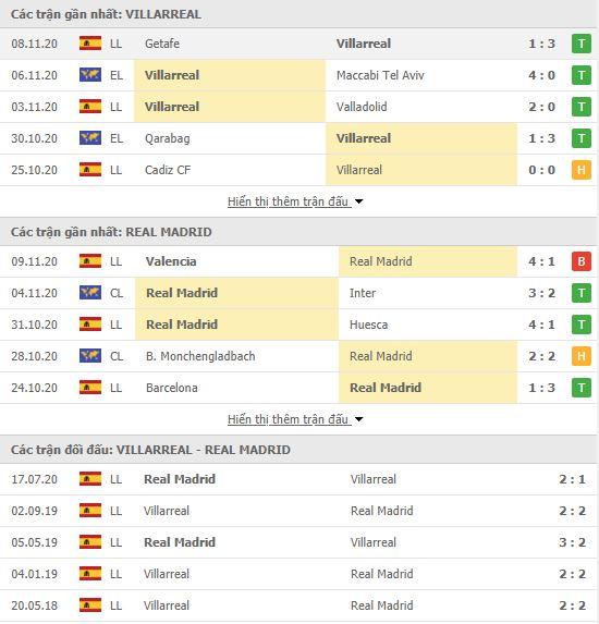 Thành tích đối đầu Villarreal vs Real Madrid