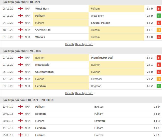 Thành tích đối đầu Fulham vs Everton