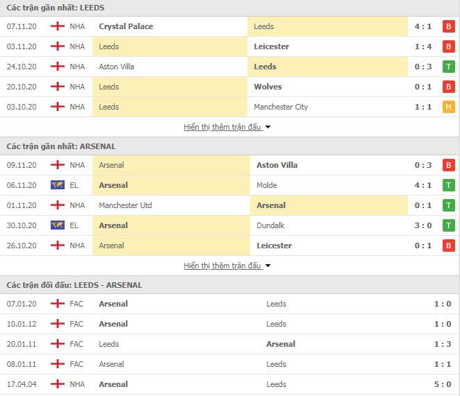 Thành tích đối đầu Leeds vs Arsenal