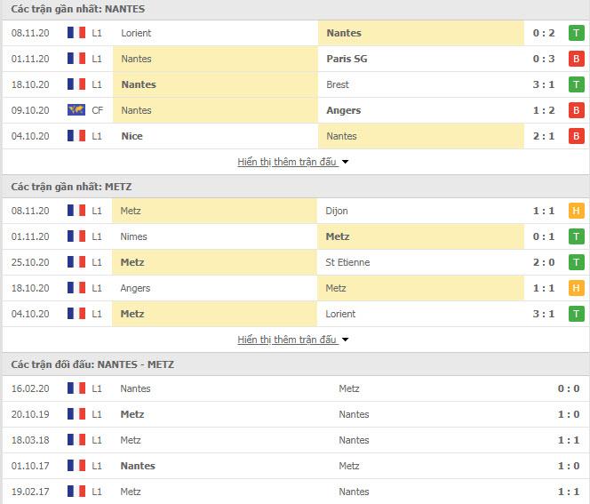 Thành tích đối đầu Nantes vs Metz