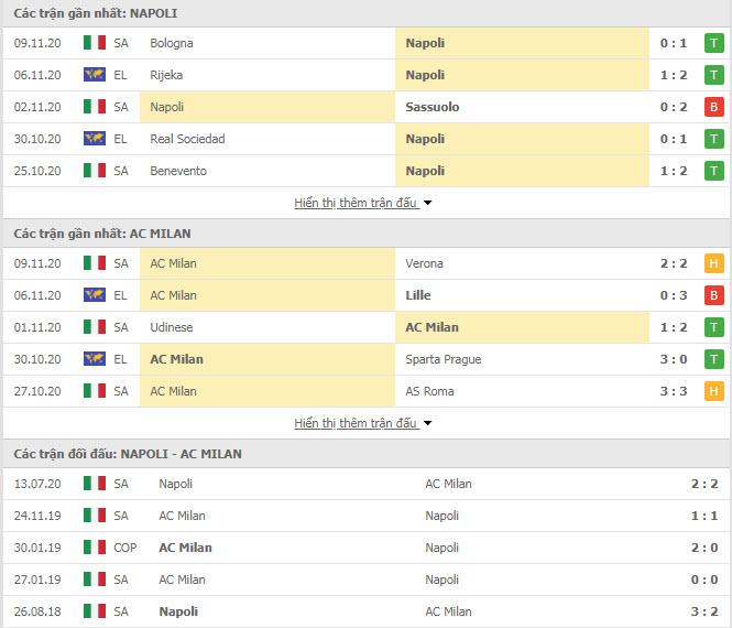 Thành tích đối đầu Napoli vs AC Milan