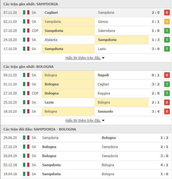Thành tích đối đầu Sampdoria vs Bologna