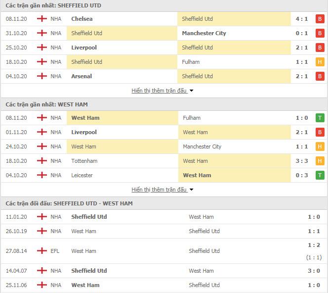Thành tích đối đầu Sheffield United vs West Ham