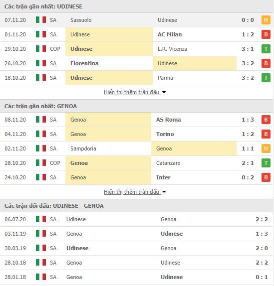 Thành tích đối đầu Udinese vs Genoa