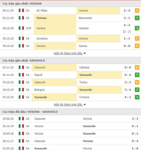 Thành tích đối đầu Verona vs Sassuolo