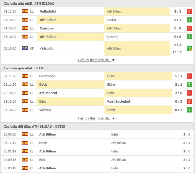 Thành tích đối đầu Athletic Bilbao vs Real Betis