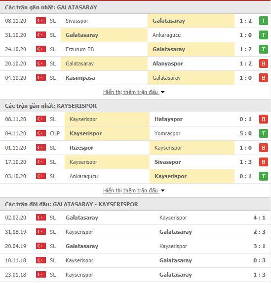 Thành tích đối đầu Galatasaray vs Kayserispor
