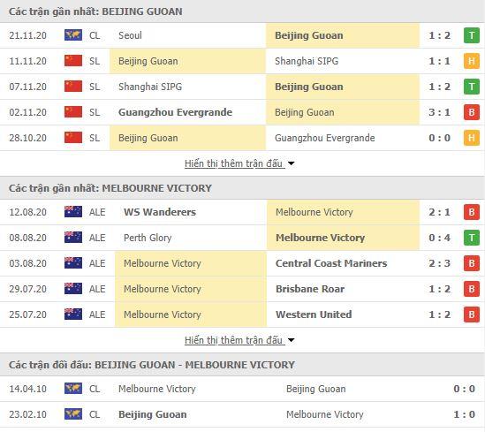 Thành tích đối đầu Beijing Guoan vs Melbourne Victory