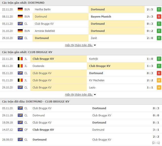Thành tích đối đầu Dortmund vs Club Brugge