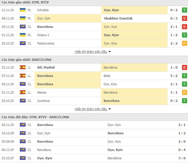 Thành tích đối đầu Dynamo Kiev vs Barcelona