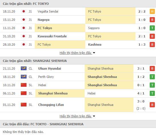 Thành tích đối đầu FC Tokyo vs Shanghai Shenhua