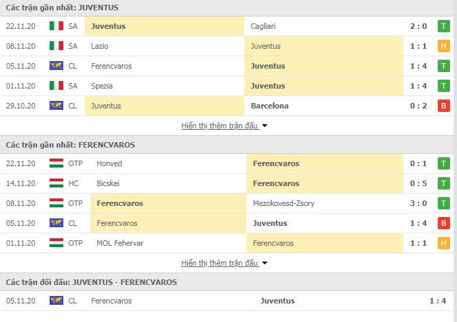 Thành tích đối đầu Juventus vs Ferencvarosi