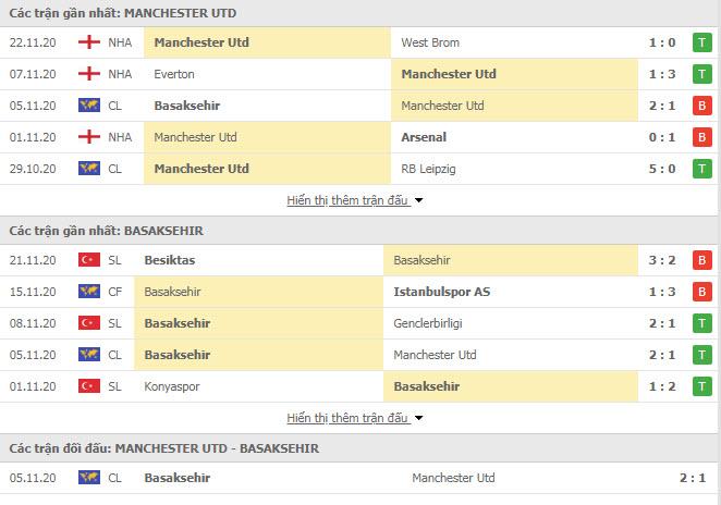 Thành tích đối đầu MU vs Istanbul Basaksehir