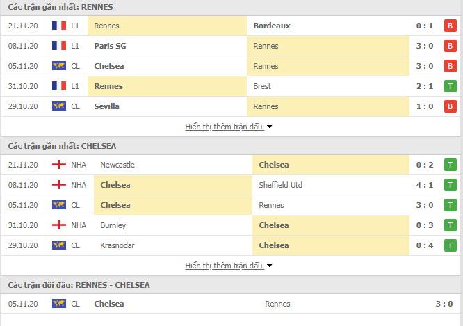 Thành tích đối đầu Rennes vs Chelsea