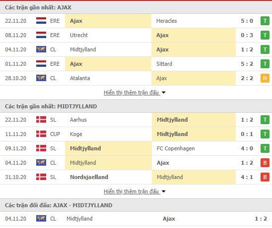 Thành tích đối đầu Ajax vs Midtjylland