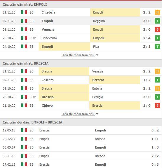 Thành tích đối đầu Empoli vs Brescia