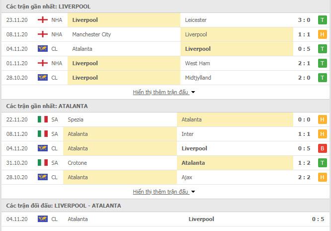 Thành tích đối đầu Liverpool vs Atalanta
