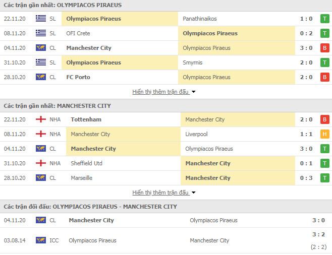 Thành tích đối đầu Olympiakos vs Man City