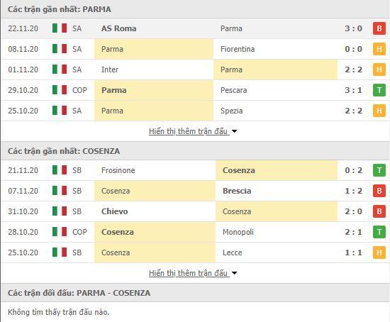 Thành tích đối đầu Parma vs Cosenza