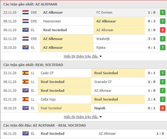 Thành tích đối đầu AZ Alkmaar vs Real Sociedad