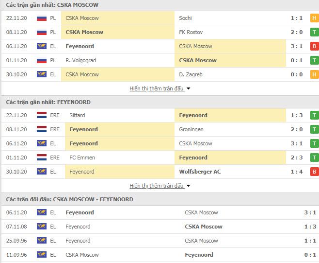 Thành tích đối đầu CSKA Moscow vs Feyenoord