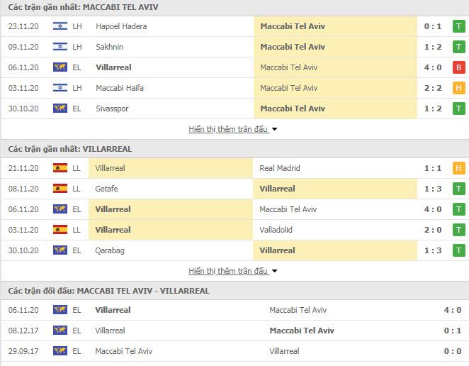 Thành tích đối đầu Maccabi Tel Aviv vs Villarreal