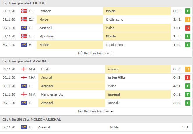 Thành tích đối đầu Molde vs Arsenal