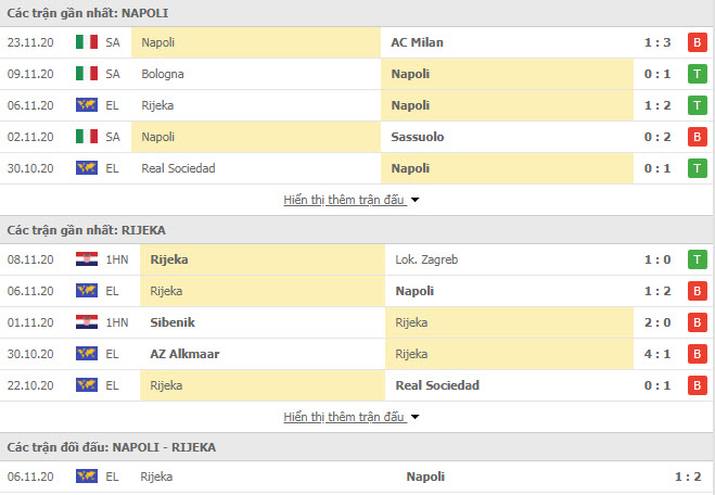 Thành tích đối đầu Napoli vs HNK Rijeka