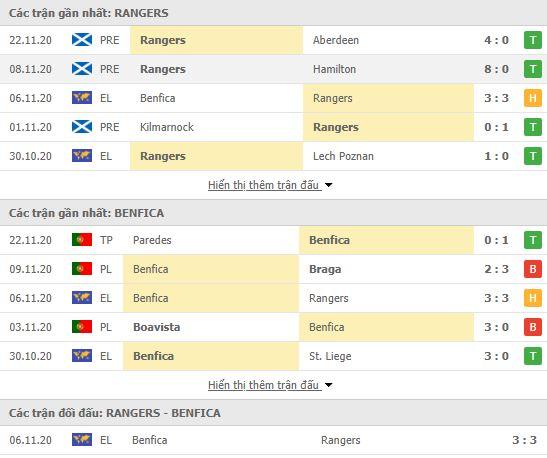 Thành tích đối đầu Rangers FC vs Benfica