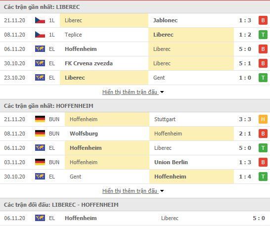 Thành tích đối đầu Slovan Liberec vs Hoffenheim