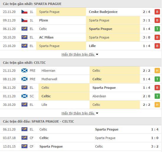 Thành tích đối đầu Sparta Praha vs Celtic
